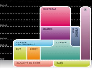 Le schéma LMD de Descartes